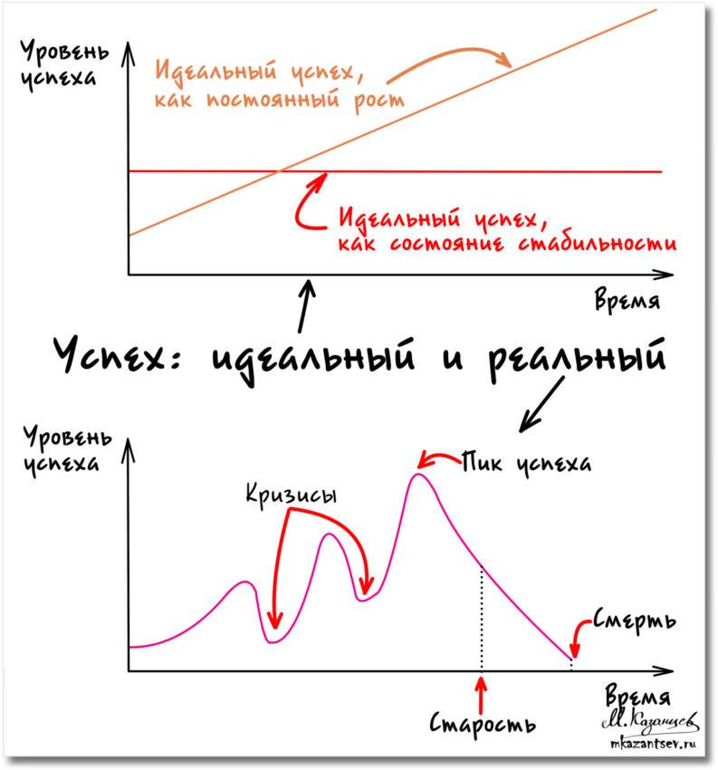 Успех|Идеалистичный и реальный график|Рисунки Михаила Казанцева