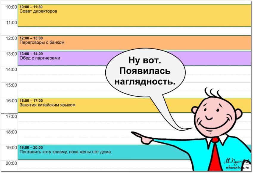 Небольшая визуализации системы управления временем | Инфографика Михаила Казанцева